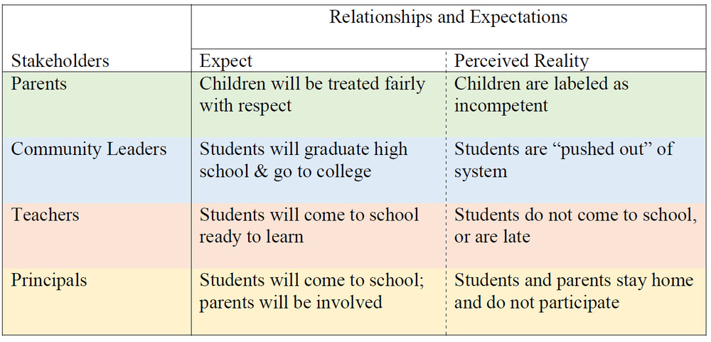 Table 1: Comparison of expectations and the perceived reality